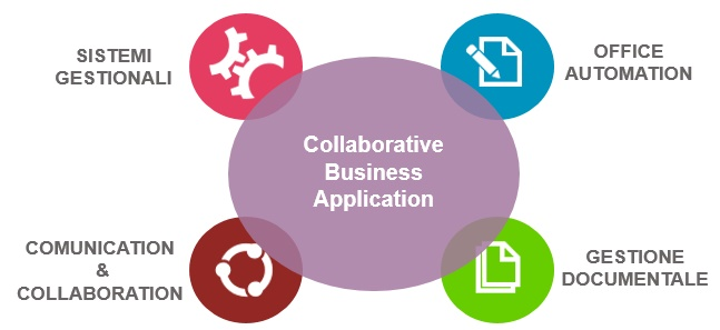 Applicazioni di business collaboration per la gestione documentale collaborativa