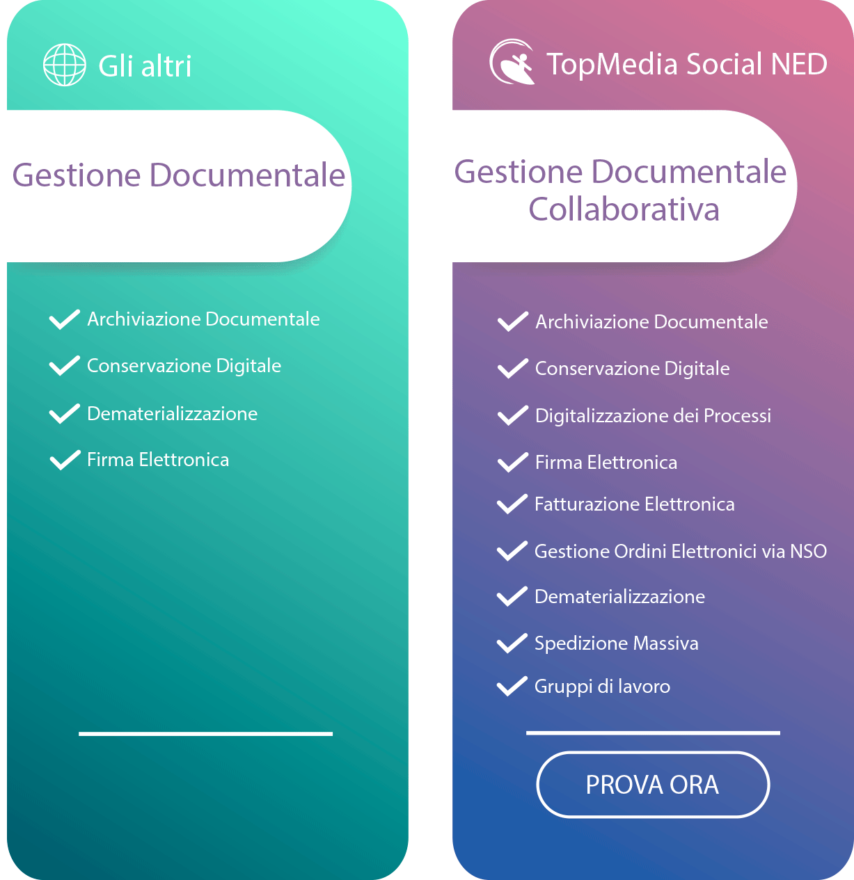 Offerta Gestione Documentale Top Consult